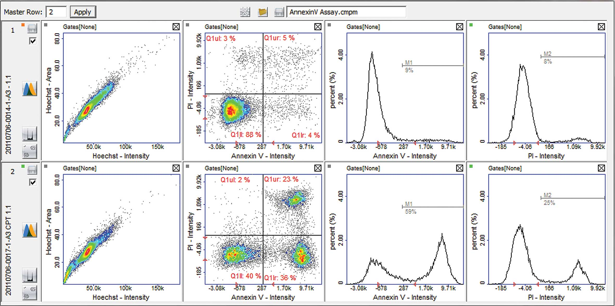 Annexin V Assay data acquisition in plot manager graphs using NucleoCounter® NC-3000™