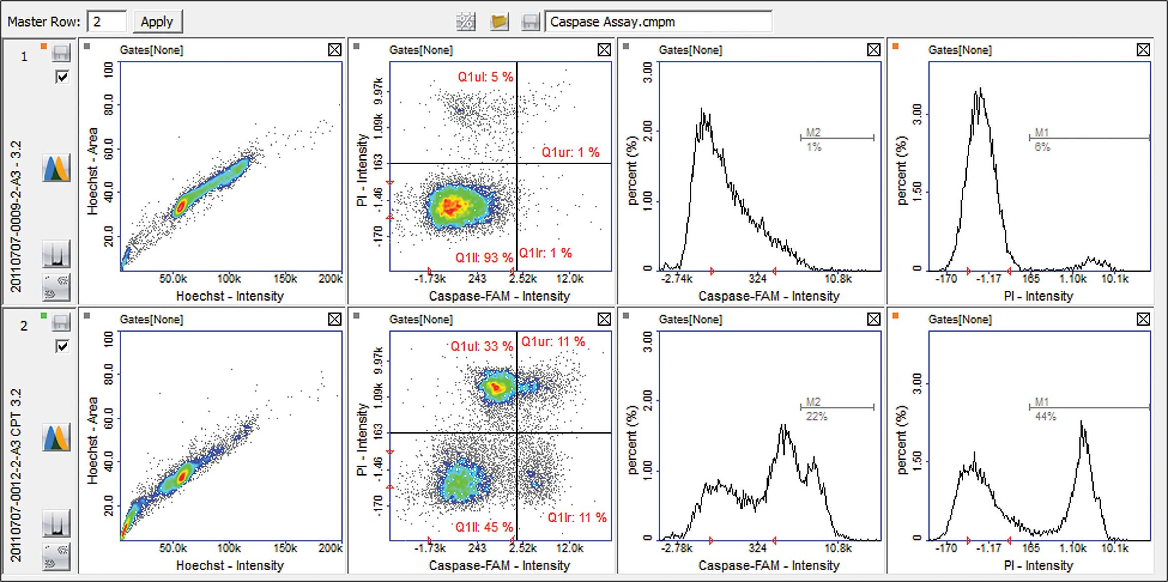 Graphs using the plot manager feature with Caspase Assay with the NucleoCounter® NC-3000™