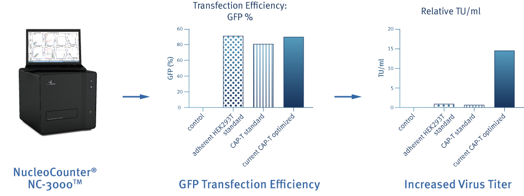GFP Transfection Efficiency Assay graphs using the NC-3000™