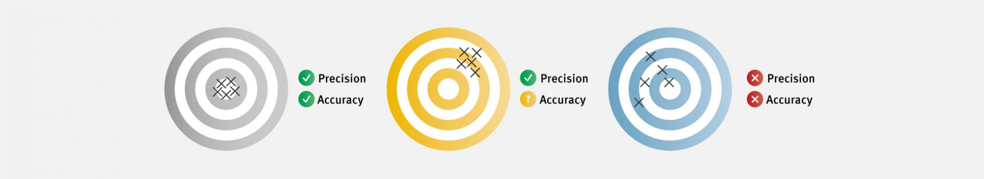 Cell counting accuracy and counting precision