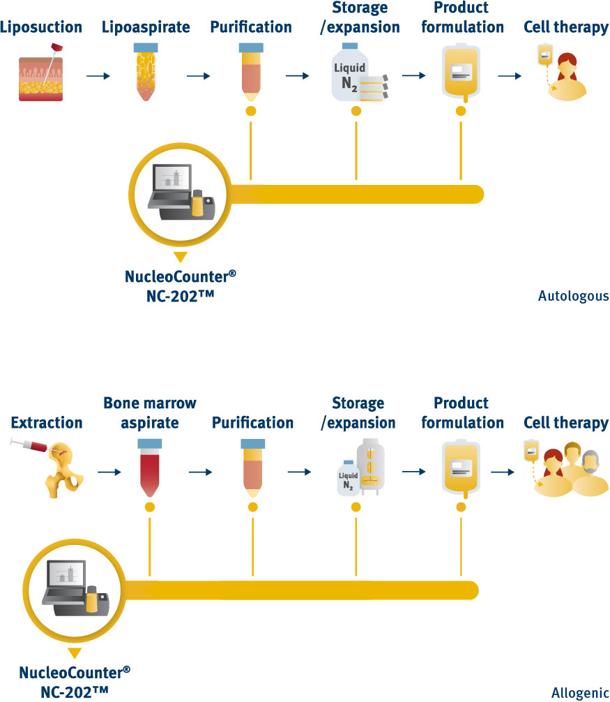 NucleoCounter® NC-202™ for MSC count and viability in autologous and allogeneic cell therapies diagram