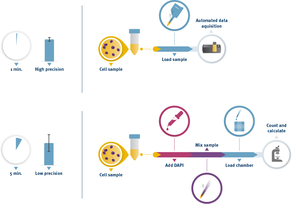 Cell counting results with manual cell counting method vs NucleoCounter® NC-202™